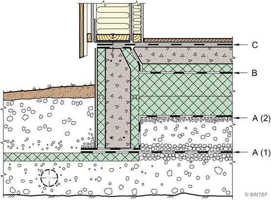 radonbrønn krav